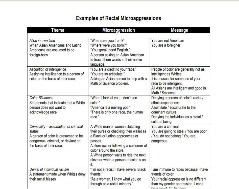 Micro Aggression chart